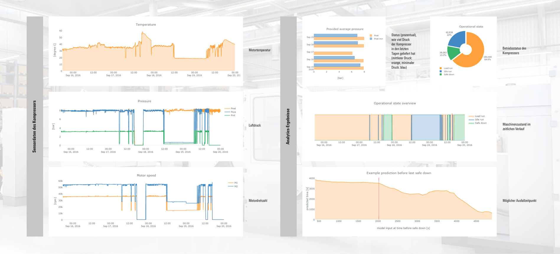 Analytics-Dashboard des High-Speed-Turbo-Kompressors (HST) von Boge